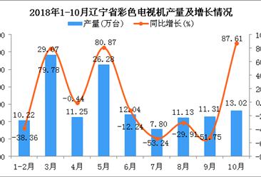2018年1-10月辽宁省彩色电视机产量为132.12万台 同比下降2.31%