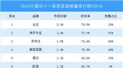 2018天貓雙十一家居家裝銷量排行榜TOP10:全友奪冠