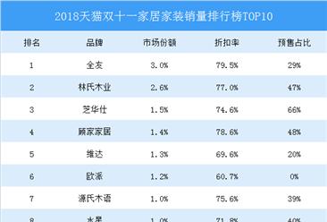 2018天猫双十一家居家装销量排行榜TOP10:全友夺冠