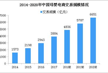 2020年母婴电商市场规模超6000亿 综合性母婴电商占据半壁江山(图)