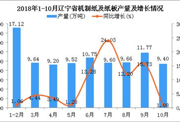 2018年1-10月辽宁省机制纸及纸板产量同比增长7.68%