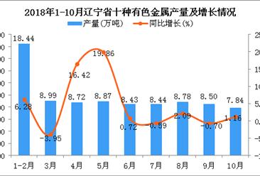 2018年1-9月辽宁省十种有色金属产量同比增长4.37%