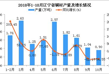 2018年1-10月辽宁省铜材产量为15.09万吨 同比增长3.21%