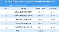 2016年智慧警务综合服务系统市场销售规模Top5企业排行榜