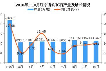 2018年1-10月辽宁省铁矿石产量及增长情况分析