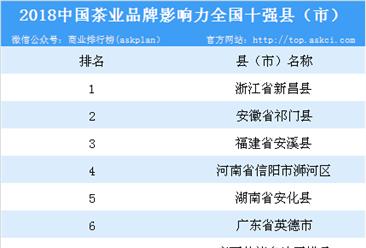 2018中国茶叶品牌影响力全国十强县(市)排行榜