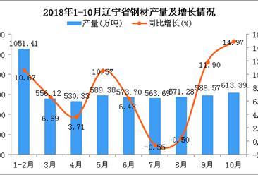 2018年1-10月辽宁省钢材产量为5638.87万吨 同比增长7.4%