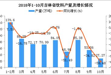 2018年1-10月吉林省饮料产量为670.15万吨 同比下降8.5%