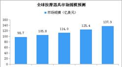 全球按摩器具市场持续增长:预计2018年全球市场规模超137亿美元(附图表)