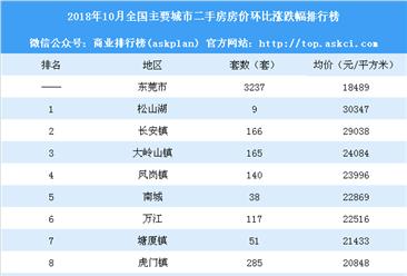 10月东莞各镇新房成交量及房价排行榜:临深片区凤岗长安房价下跌(附榜单)