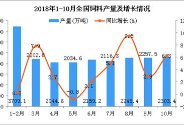 2018年1-10月全国饲料产量超2亿吨 增长速度加快(图)
