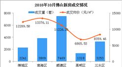 10月佛山各区新房房价及成交排名分析:南海顺德房价同比涨幅超10%(图)