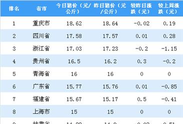2018年11月19日全国各省市生猪价格排行榜:多省生猪价格下跌(附排名)