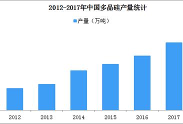 2018年中国多晶硅行业发展现状分析:行业格局垄断明显