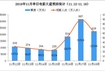 2018年11月电影市场周报:单周票房持续破10亿  大盘环比再涨3%(11.12-11.18)