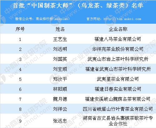 """首批""""中国制茶大师""""(乌龙茶、绿茶类)名单一览"""