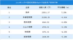 2018年10月中国短视频移动APP月活跃用户数排行榜