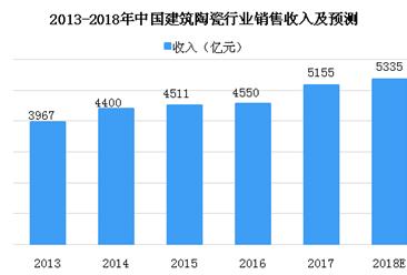 2018年中国建筑陶瓷行业市场数据分析及预测:销售收入将达到5335亿元