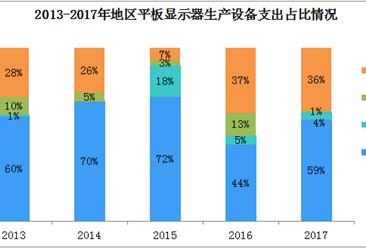2018年全球平板显示器行业收入预测分析:高达1125亿美元