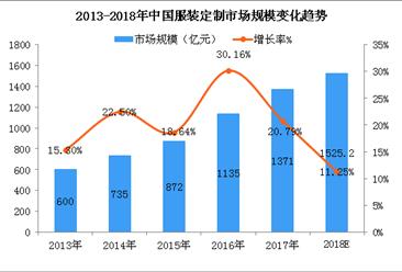 服装定制行业发展空间巨大  2018年市场规模有望突破1500亿元(附图表)
