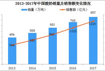 中国酸奶行业潜力巨大:五年平均复合增长率高达21%