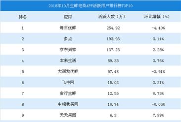 2018年10月生鲜电商APP活跃用户排行榜TOP10