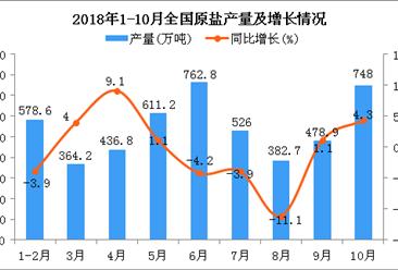 2018年1月-10月全国原盐产量数据分析(附图)