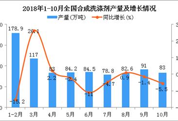 2018年1月-10月全国合成洗涤剂产量数据分析:同比下降2%