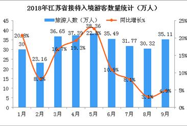 2018年1-9月江苏省入境旅游数据分析(附图表)