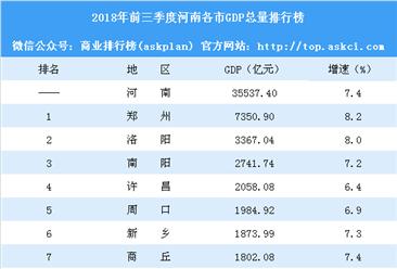 2018年前三季度河南各市GDP排行榜:郑州等6市增速超全省(附榜单)