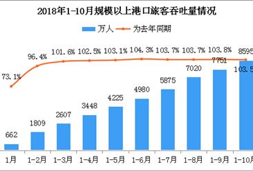 2018年1-10月全国港口旅客吞吐量累计8595万人