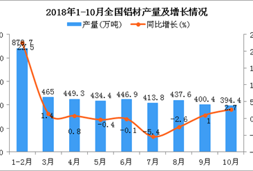 2018年1-10月全国铝材产量为3769.5万吨 同比下降1.9%