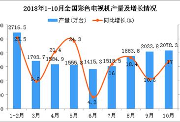 2018年1-10月全国彩色电视机产量分析(图)