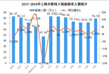 2018年1-9月上海市入境旅游數據統計:入境游客超650萬人(附圖表)