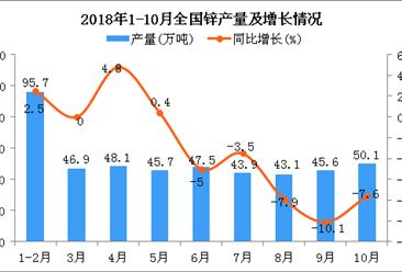 2018年1-10月全国锌产量为464.7万吨 同比下降3.1%