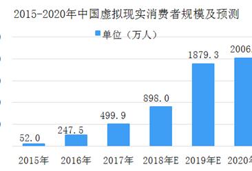 2018年中国虚拟现实市场数据分析及预测:市场规模将突破百亿元大关
