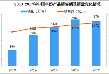 2018年我国牛奶行业市场分析:销售额近1200亿元