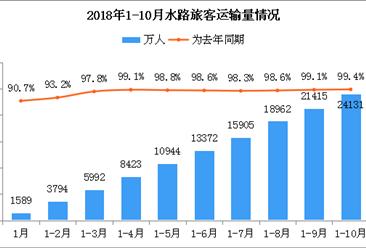 2018年10月全国水路旅客运输数据统计