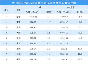 2018年9月江苏省各城市景区游客数量排行榜:4城市游客数超500万  南通增速最快