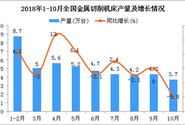 2018年1-10月全国金属切削机床产量为42.1万台 同比增长0.7%
