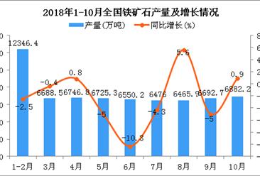 2018年1-10月全国铁矿石产量数据分析