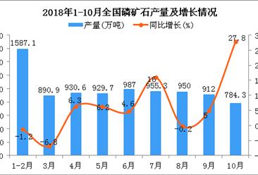 2018年1-10月全国磷矿石产量同比增长6.5%