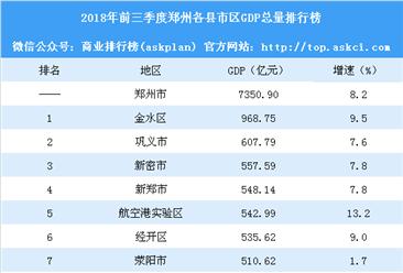 2018年前三季度郑州各县市区GDP排行榜:荥阳被航空港实验区赶超(附榜单)