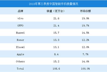 2018年第三季度中国智能手机销量数据分析:vivo第一,OPPO/华为分列二三