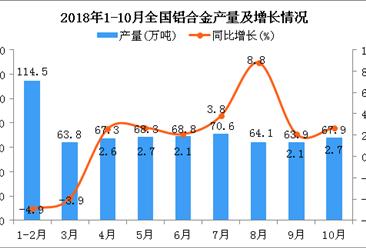 2018年1-10月全国铝合金产量为610.8万吨 同比增长0.4%