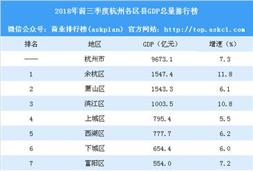 2018年前三季度杭州各区县GDP排行榜:余杭赶超萧山(附榜单)