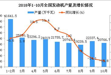 2018年1-10月全国发动机产量同比下降0.4%