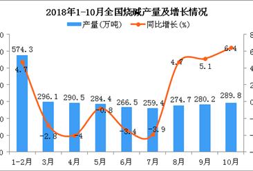 2018年10月全国烧碱产量增长 同比增长6.4%