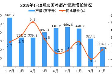 2018年1-10月全国啤酒产量数据分析(图)