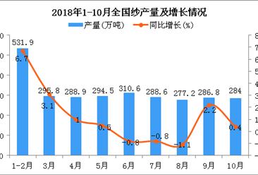 2018年1-10月全国纱产量为2686.6万吨 同比增长0.6%